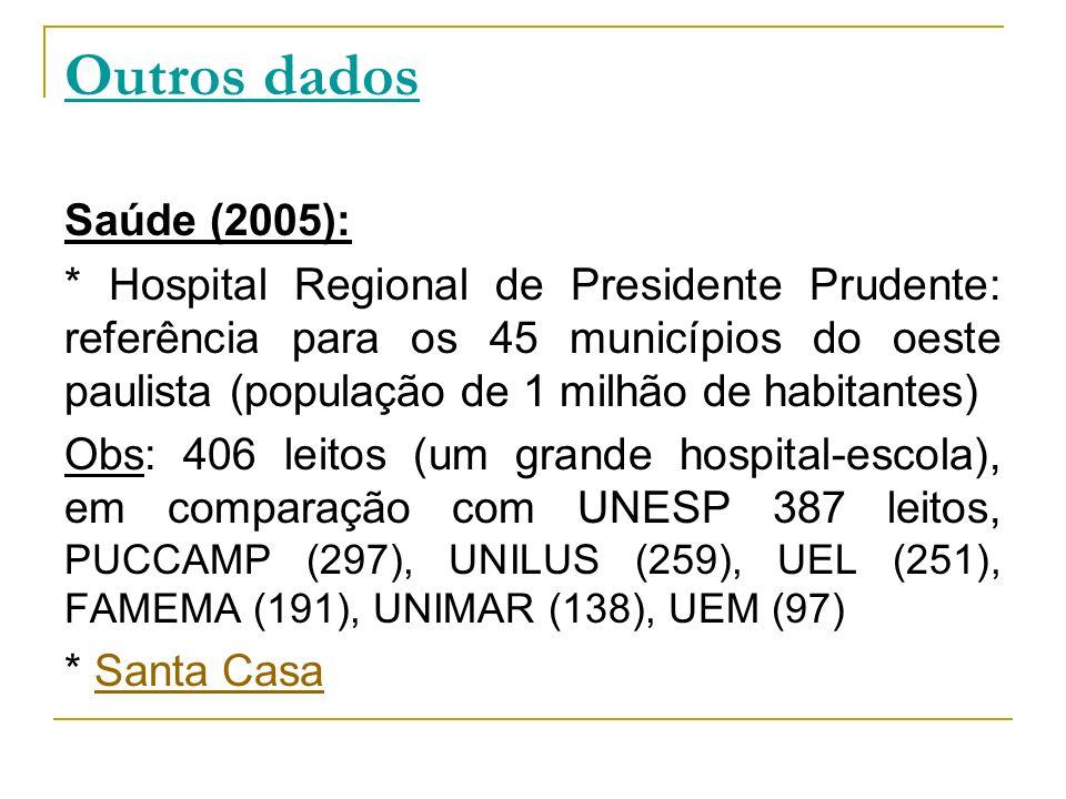 Outros dados Saúde (2005):