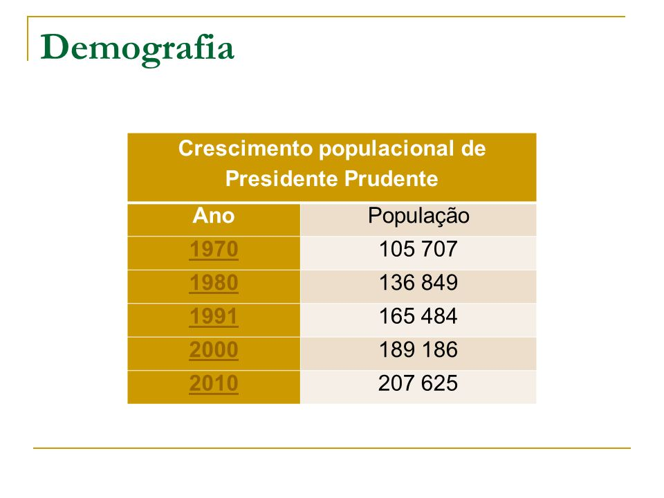 Crescimento populacional de Presidente Prudente