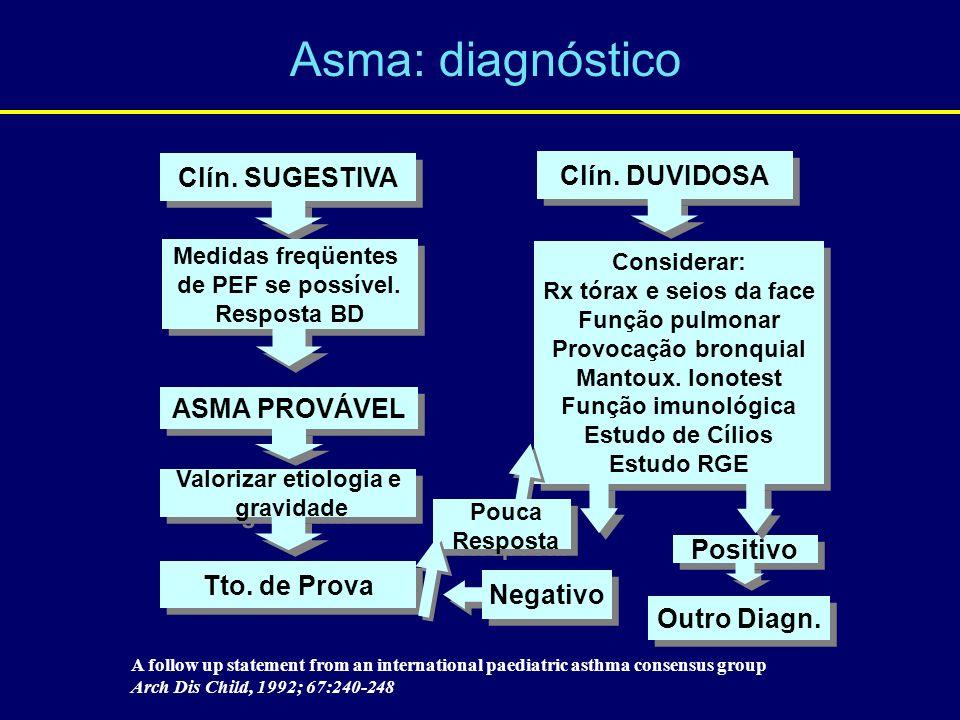 Asma: diagnóstico Clín. SUGESTIVA Clín. DUVIDOSA ASMA PROVÁVEL Pouca