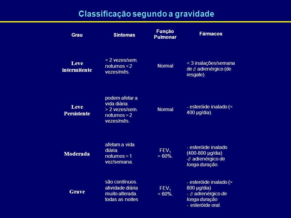 Classificação segundo a gravidade