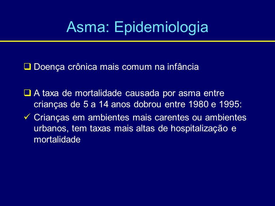 Asma: Epidemiologia Doença crônica mais comum na infância