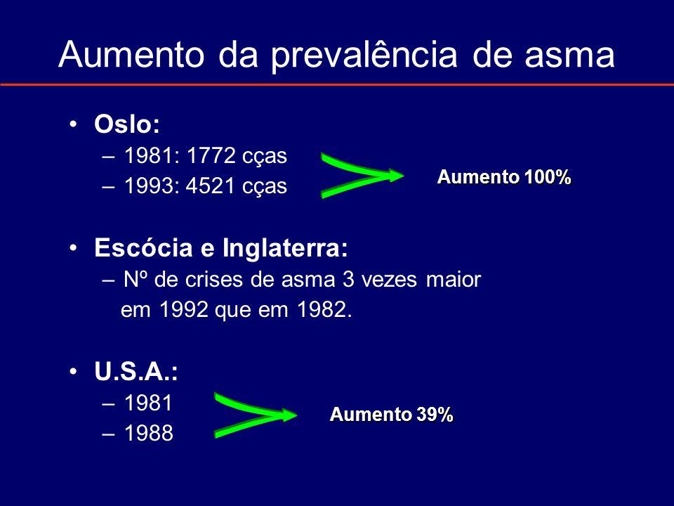Aumento da prevalência de asma