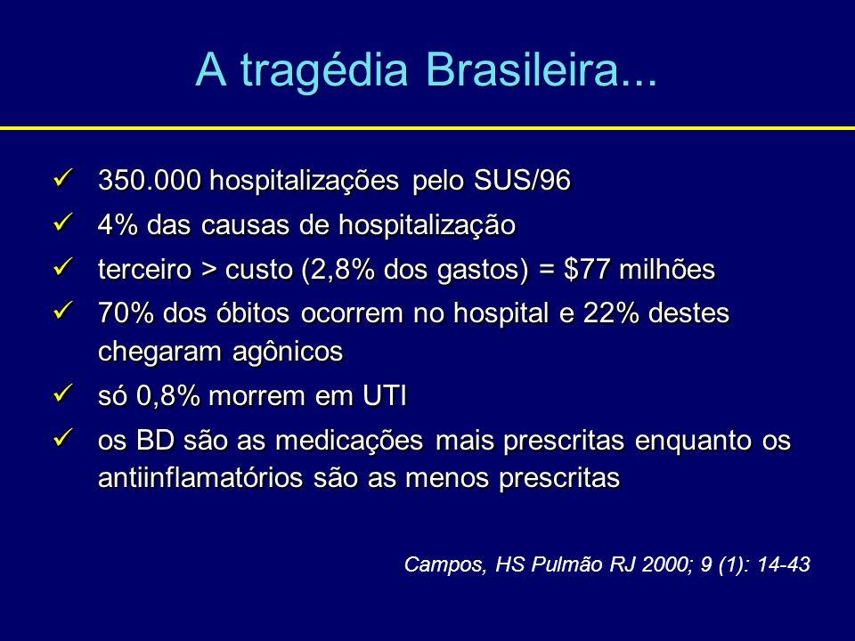 A tragédia Brasileira... 350.000 hospitalizações pelo SUS/96