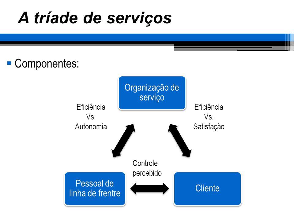 A tríade de serviços Componentes: Eficiência Vs. Autonomia Eficiência