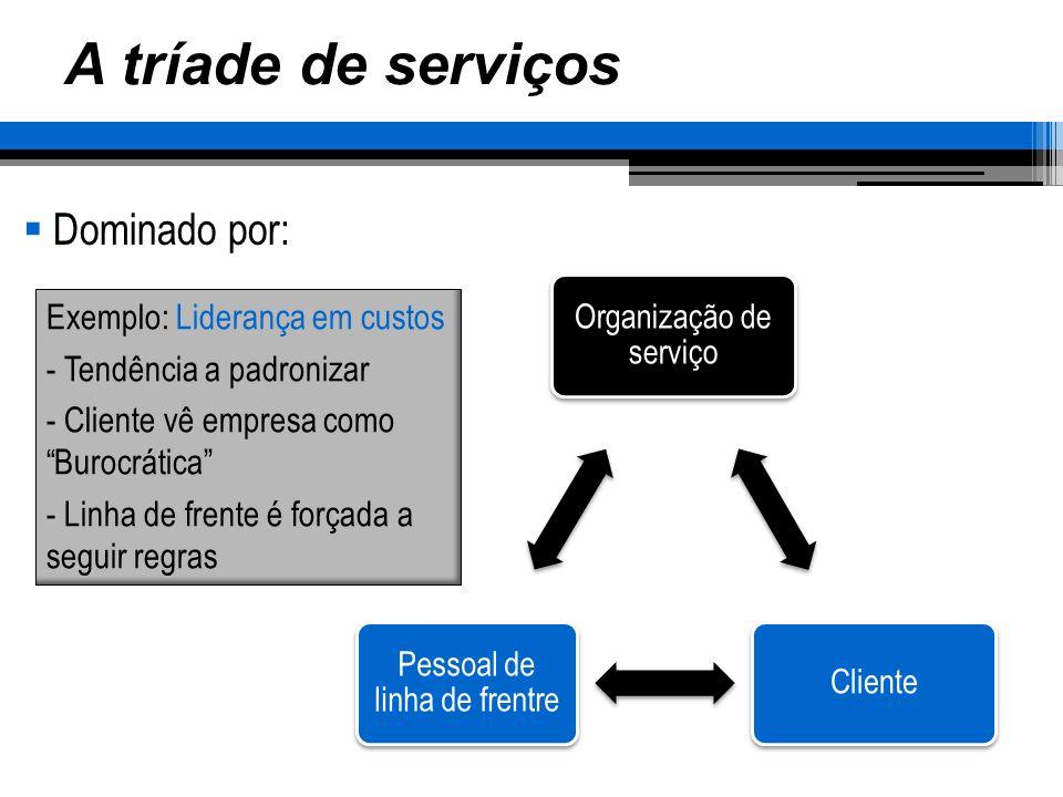 A tríade de serviços Dominado por: Exemplo: Liderança em custos