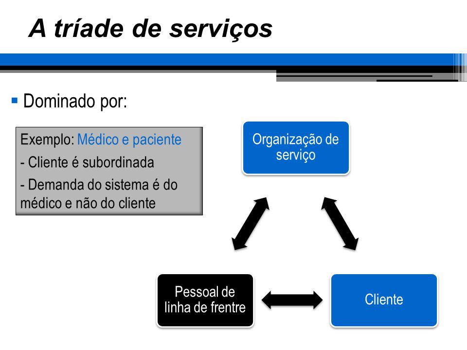 A tríade de serviços Dominado por: Exemplo: Médico e paciente