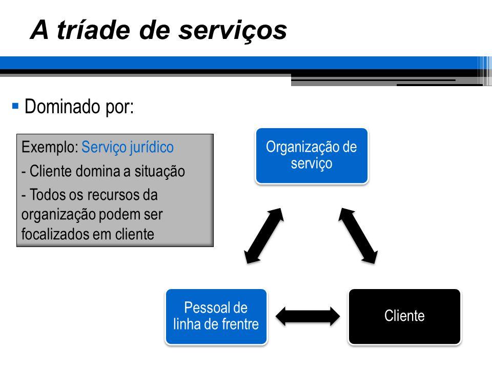 A tríade de serviços Dominado por: Exemplo: Serviço jurídico