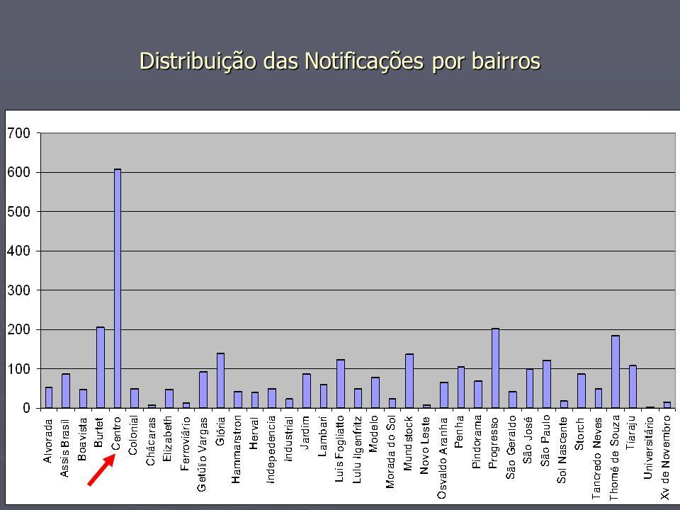 Distribuição das Notificações por bairros
