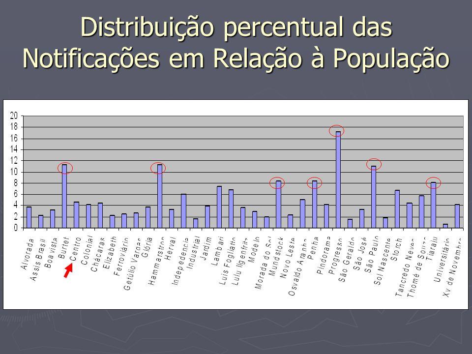 Distribuição percentual das Notificações em Relação à População