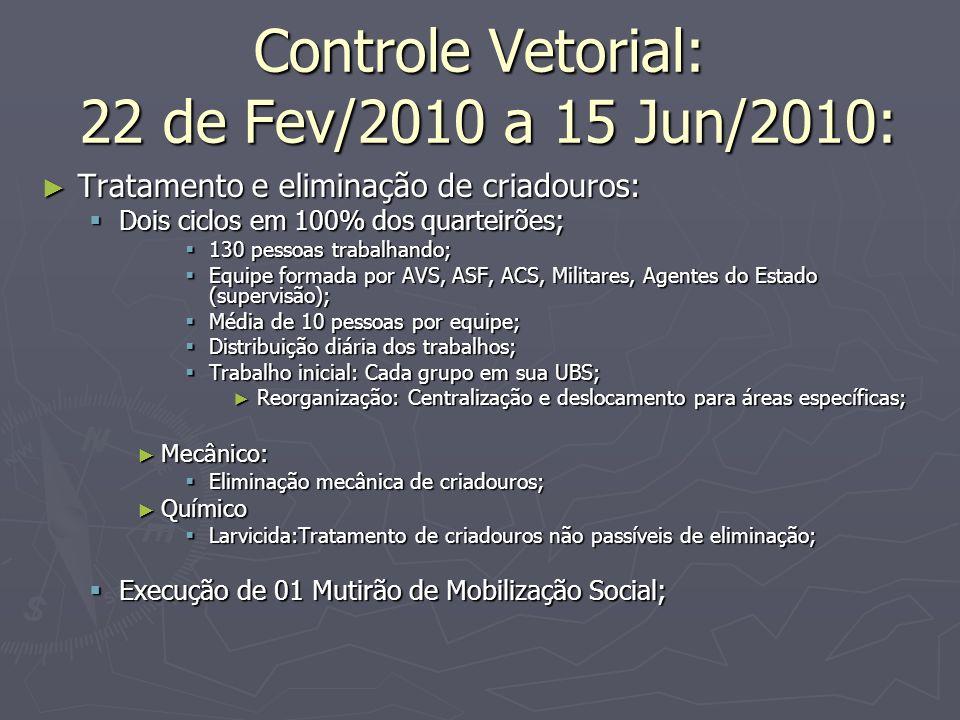 Controle Vetorial: 22 de Fev/2010 a 15 Jun/2010: