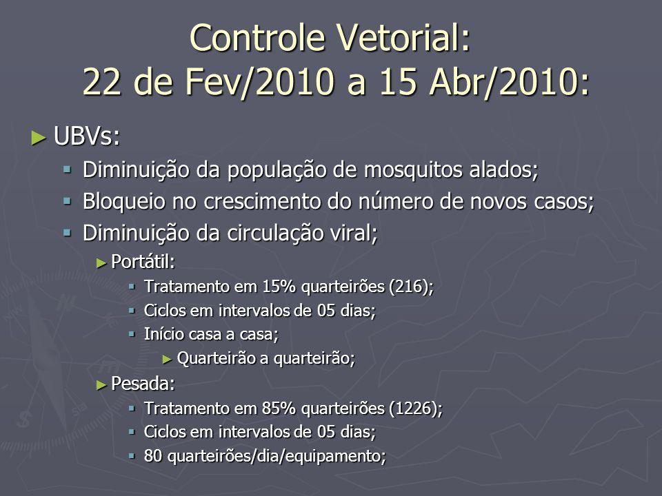 Controle Vetorial: 22 de Fev/2010 a 15 Abr/2010: