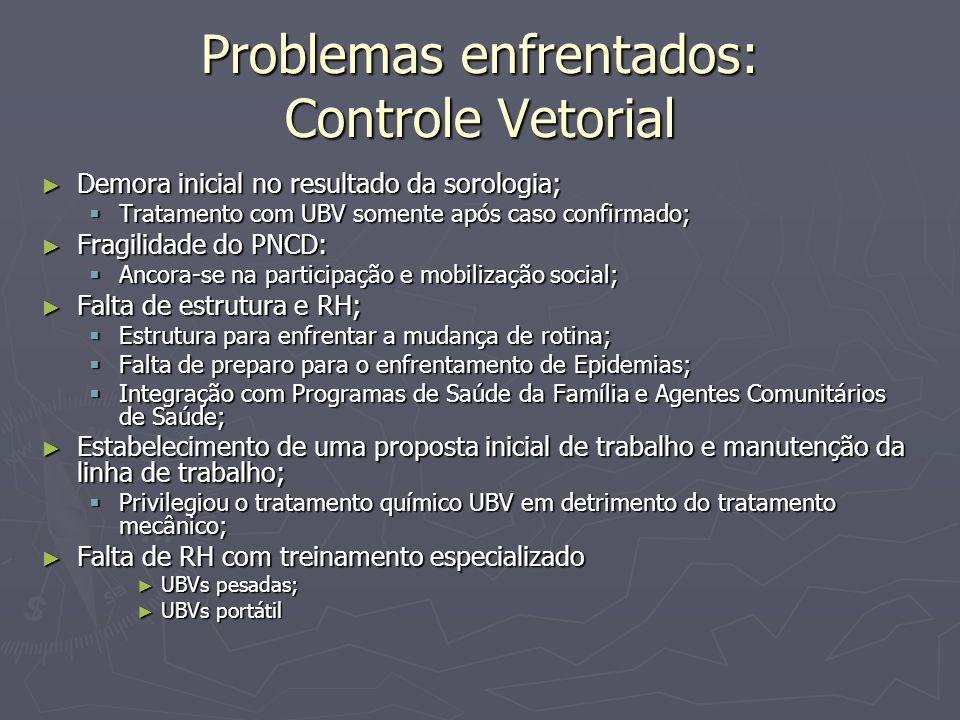 Problemas enfrentados: Controle Vetorial