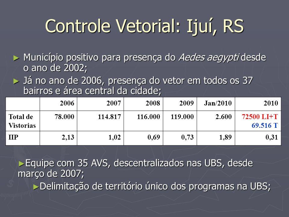 Controle Vetorial: Ijuí, RS