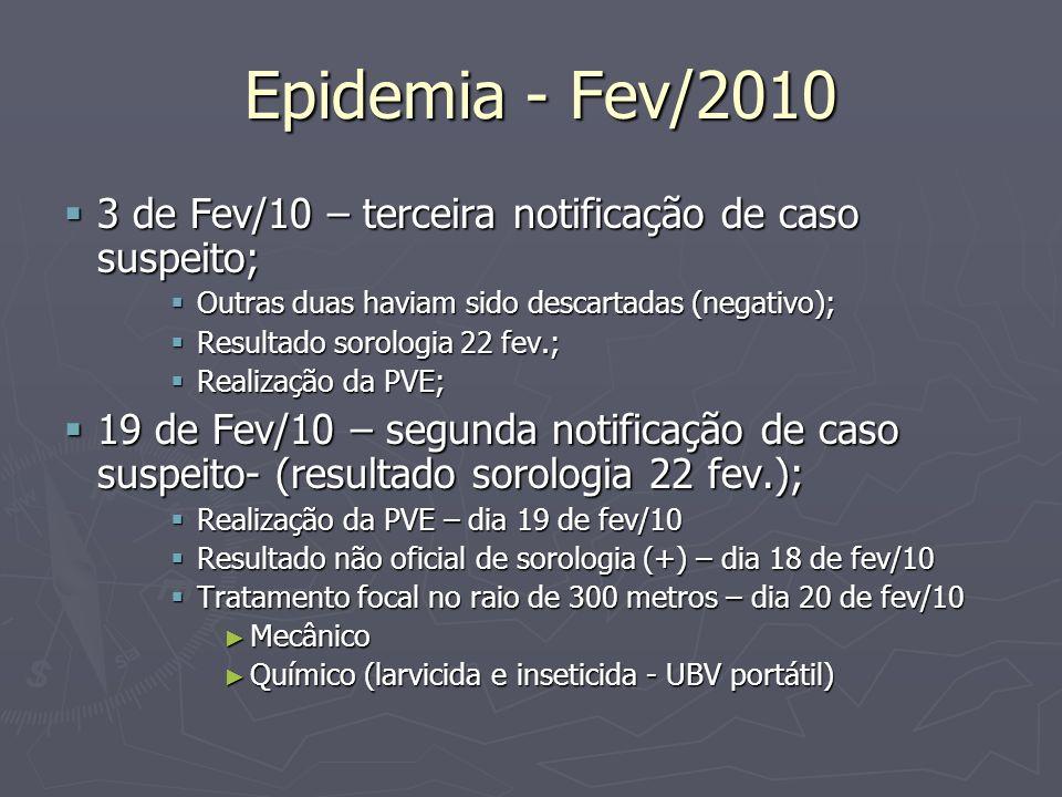 Epidemia - Fev/2010 3 de Fev/10 – terceira notificação de caso suspeito; Outras duas haviam sido descartadas (negativo);