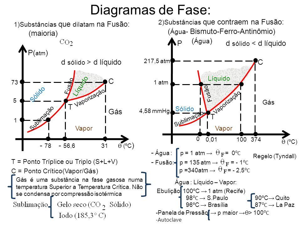 Diagramas de Fase: (maioria) (Água- Bismuto-Ferro-Antinômio) (Água) P