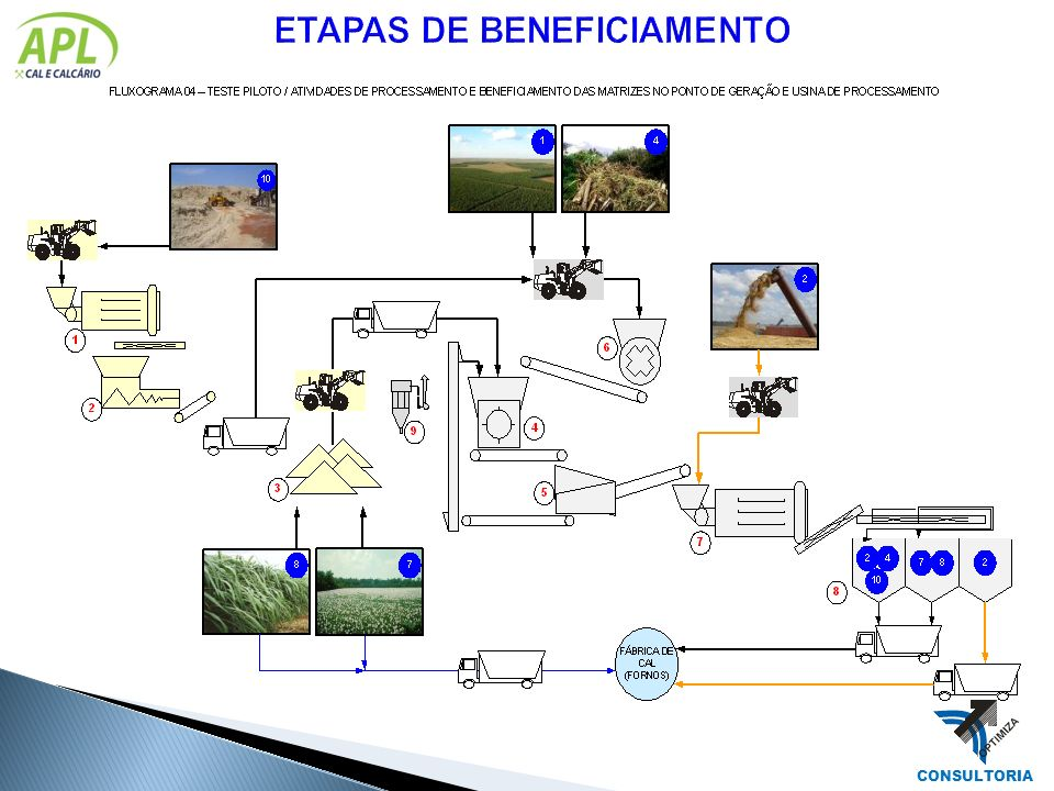 ETAPAS DE BENEFICIAMENTO