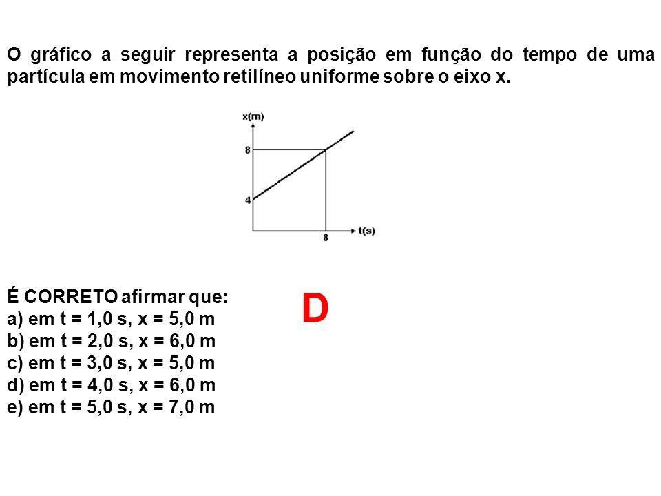 O gráfico a seguir representa a posição em função do tempo de uma partícula em movimento retilíneo uniforme sobre o eixo x.