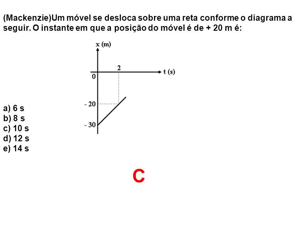 (Mackenzie)Um móvel se desloca sobre uma reta conforme o diagrama a seguir. O instante em que a posição do móvel é de + 20 m é: