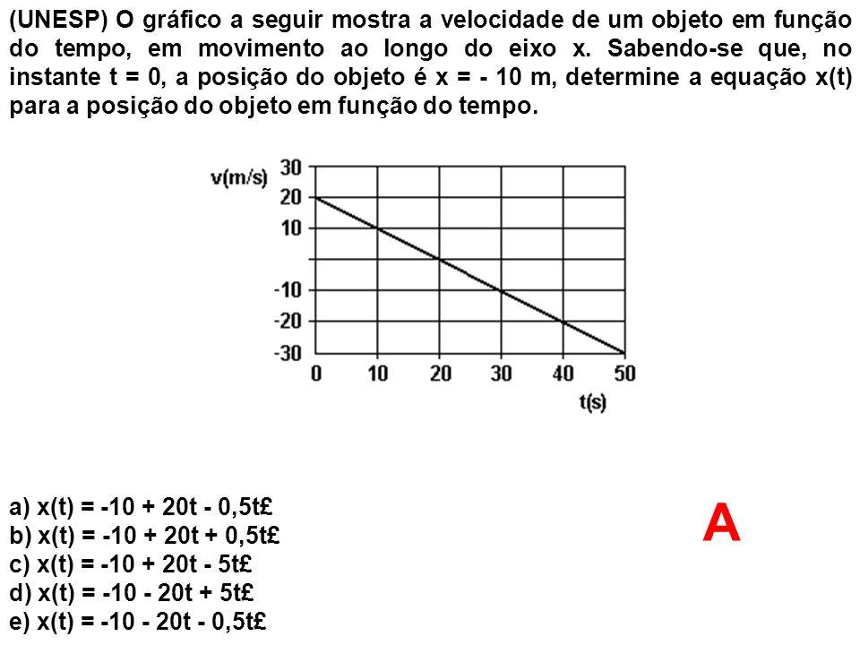(UNESP) O gráfico a seguir mostra a velocidade de um objeto em função do tempo, em movimento ao longo do eixo x. Sabendo-se que, no instante t = 0, a posição do objeto é x = - 10 m, determine a equação x(t) para a posição do objeto em função do tempo.
