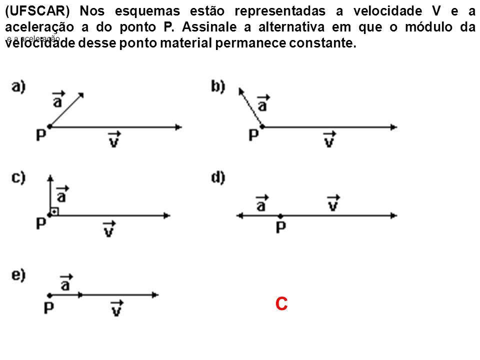 (UFSCAR) Nos esquemas estão representadas a velocidade V e a aceleração a do ponto P. Assinale a alternativa em que o módulo da velocidade desse ponto material permanece constante.