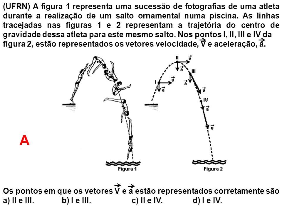 (UFRN) A figura 1 representa uma sucessão de fotografias de uma atleta durante a realização de um salto ornamental numa piscina. As linhas tracejadas nas figuras 1 e 2 representam a trajetória do centro de gravidade dessa atleta para este mesmo salto. Nos pontos I, II, III e IV da