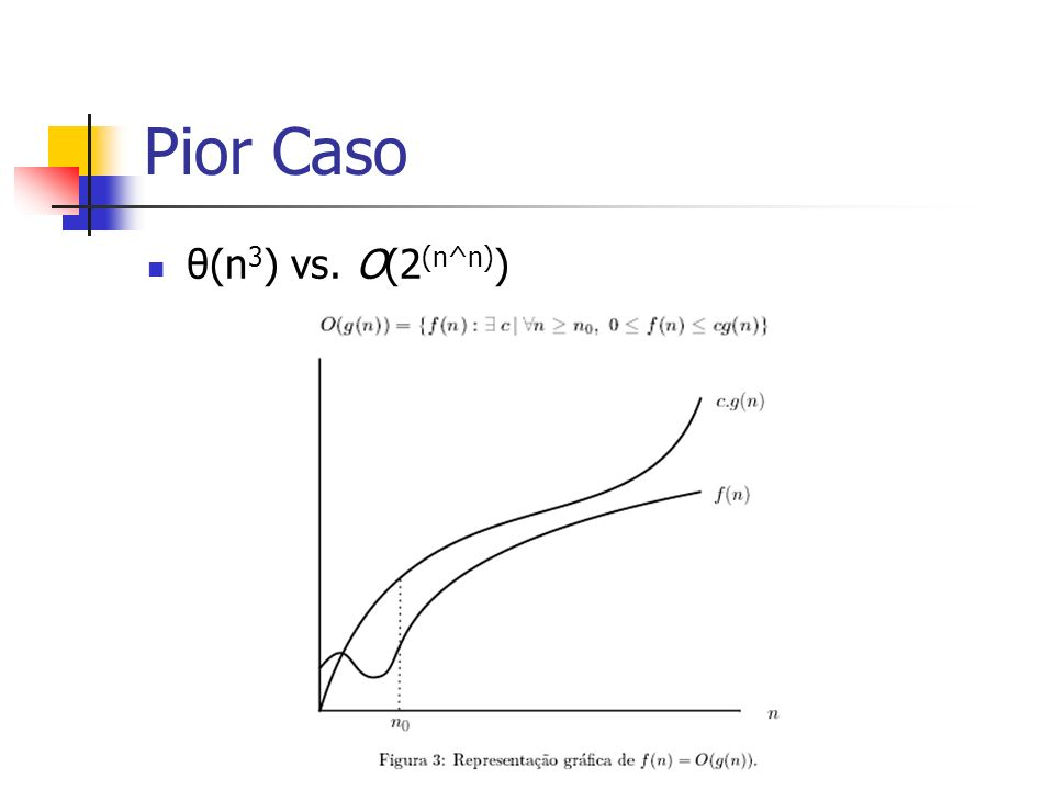 Pior Caso θ(n3) vs. O(2(n^n))
