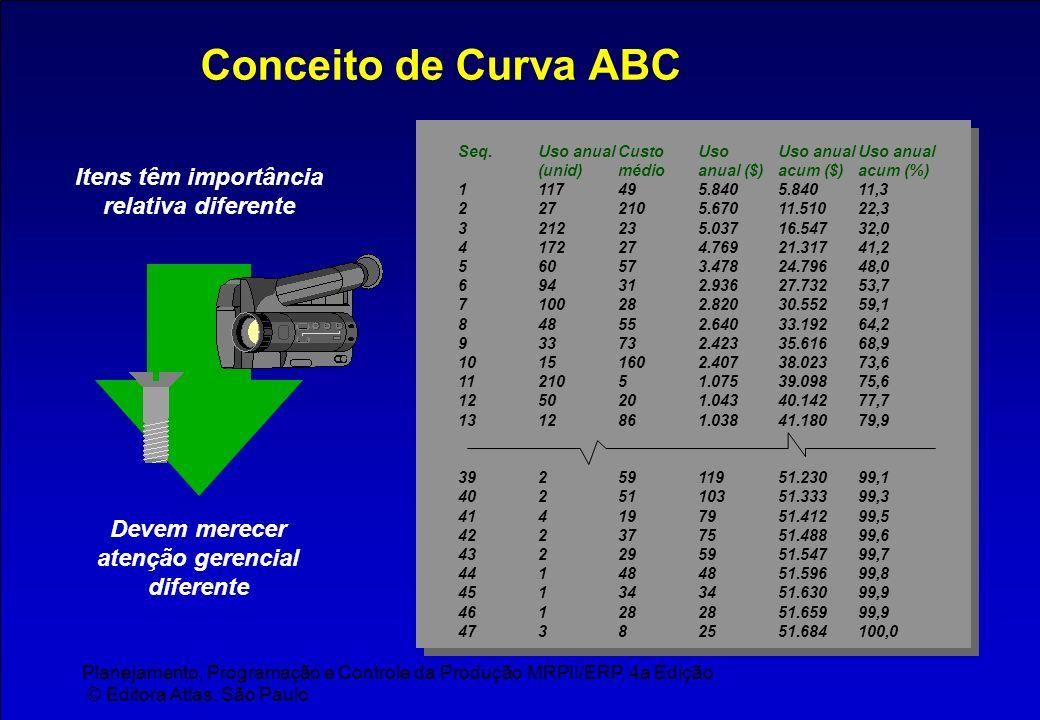 Conceito de Curva ABC Itens têm importância relativa diferente