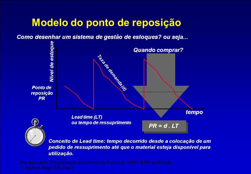 Modelo do ponto de reposição