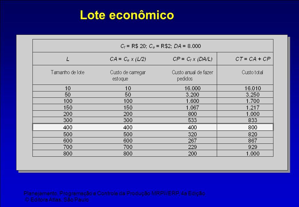 Lote econômico Planejamento, Programação e Controle da Produção MRPII/ERP, 4a Edição.