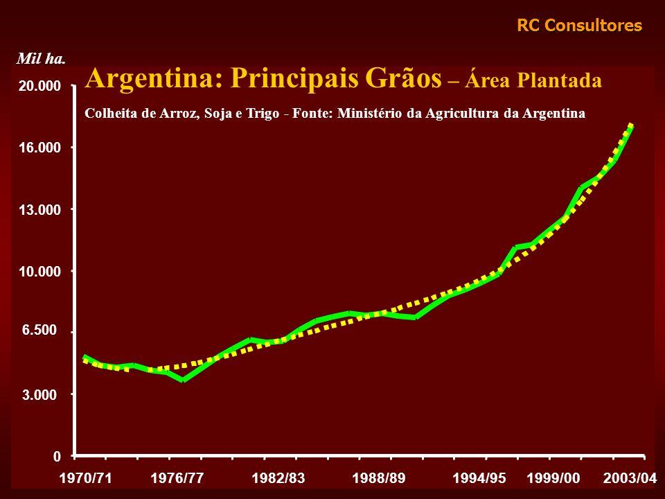Argentina: Principais Grãos – Área Plantada