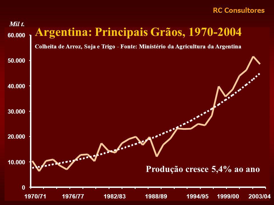 Argentina: Principais Grãos, 1970-2004