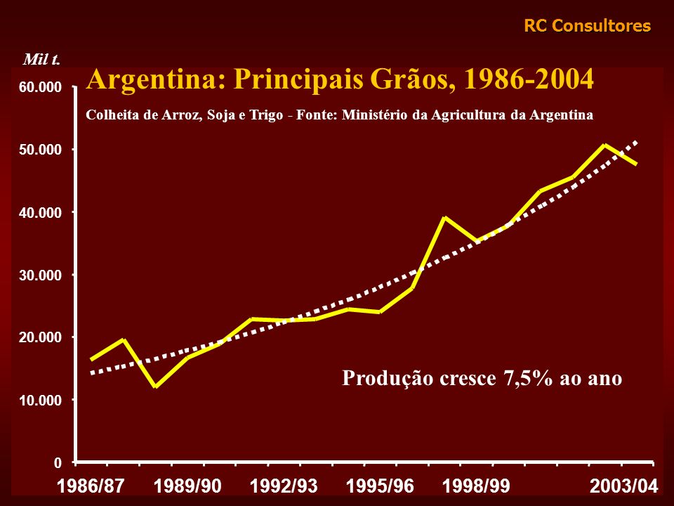 Argentina: Principais Grãos, 1986-2004
