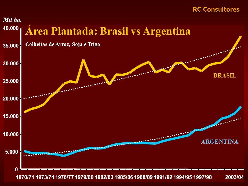 Área Plantada: Brasil vs Argentina