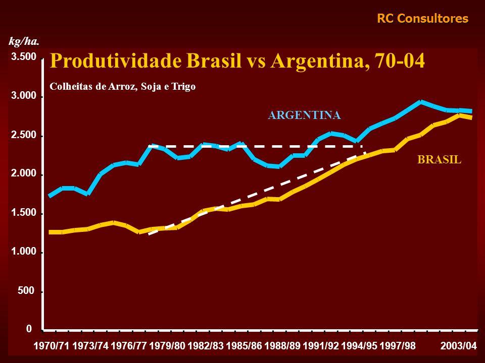 Produtividade Brasil vs Argentina, 70-04