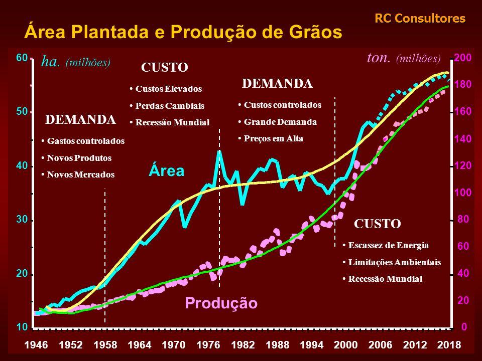 Área Plantada e Produção de Grãos