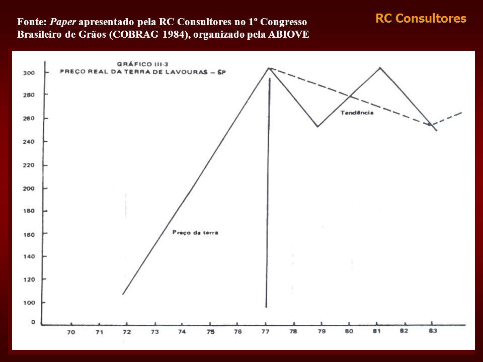 Fonte: Paper apresentado pela RC Consultores no 1º Congresso Brasileiro de Grãos (COBRAG 1984), organizado pela ABIOVE