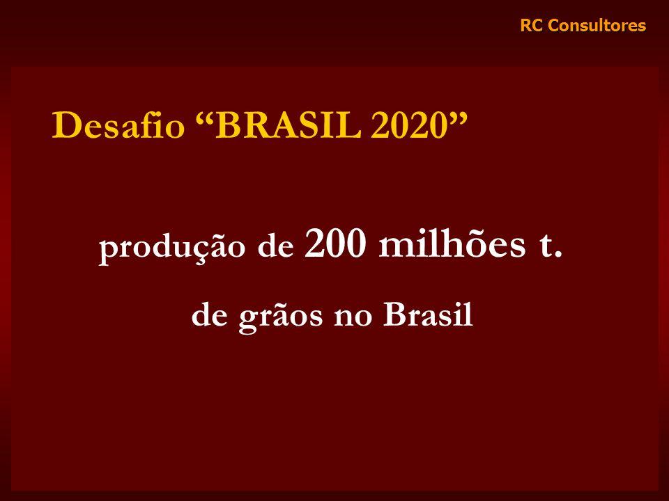 Desafio BRASIL 2020 produção de 200 milhões t. de grãos no Brasil