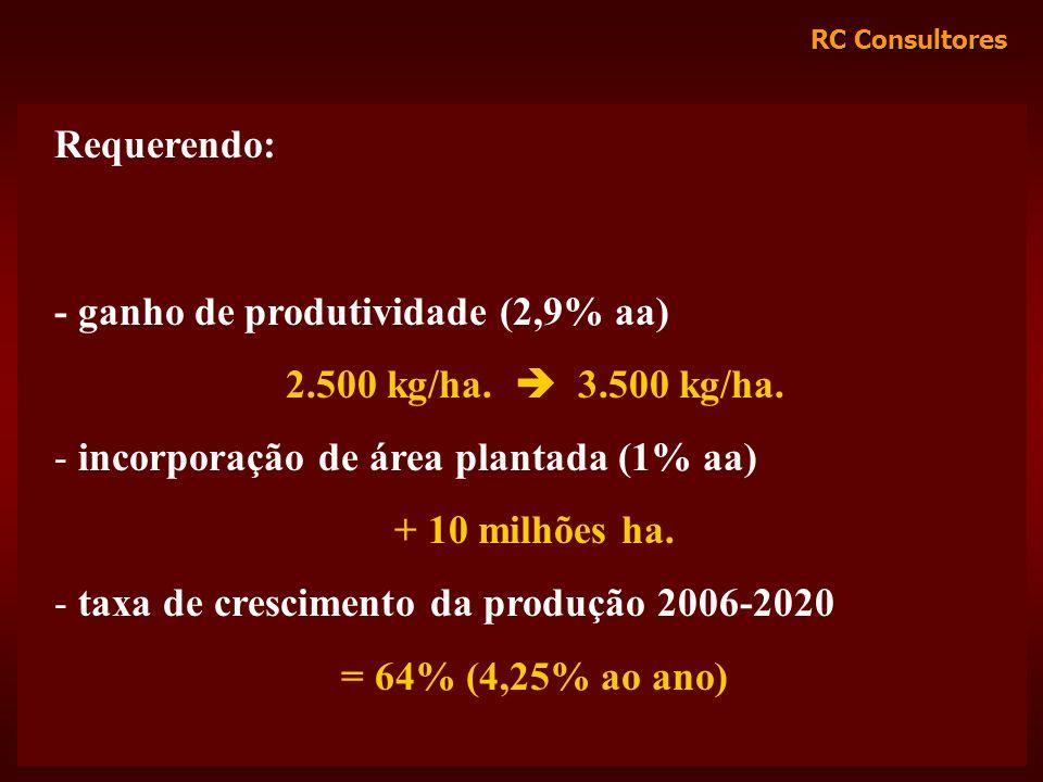 Requerendo: - ganho de produtividade (2,9% aa) 2.500 kg/ha.  3.500 kg/ha. incorporação de área plantada (1% aa)