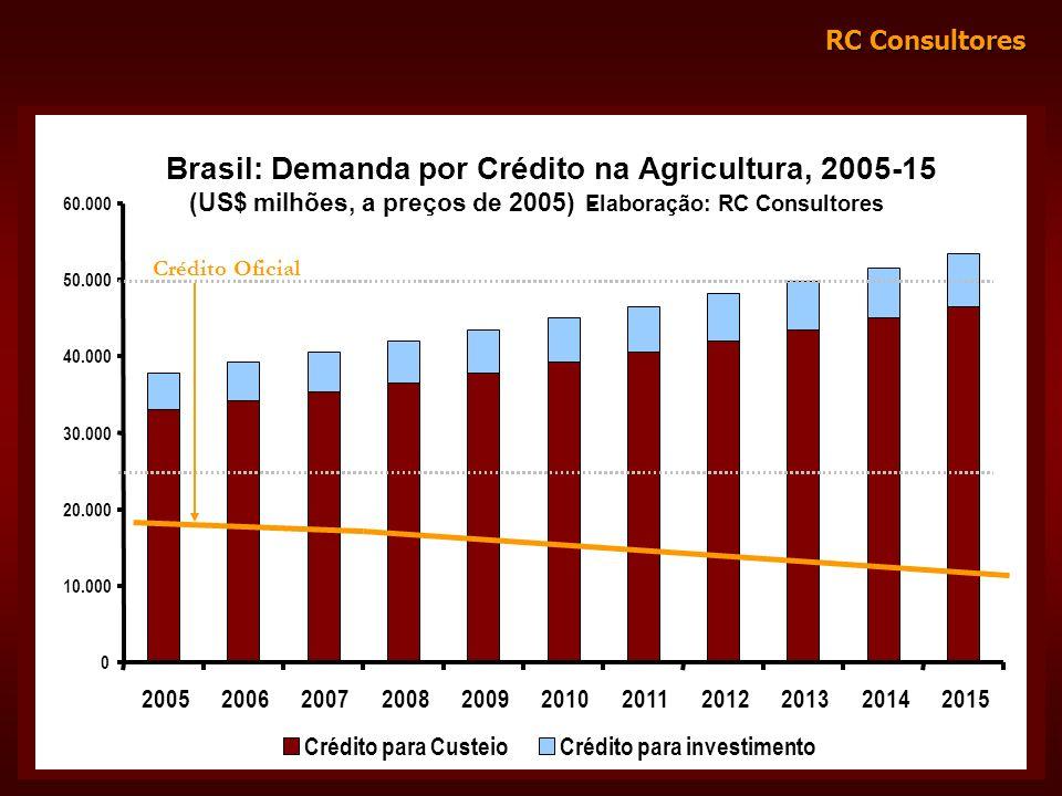 Brasil: Demanda por Crédito na Agricultura, 2005-15
