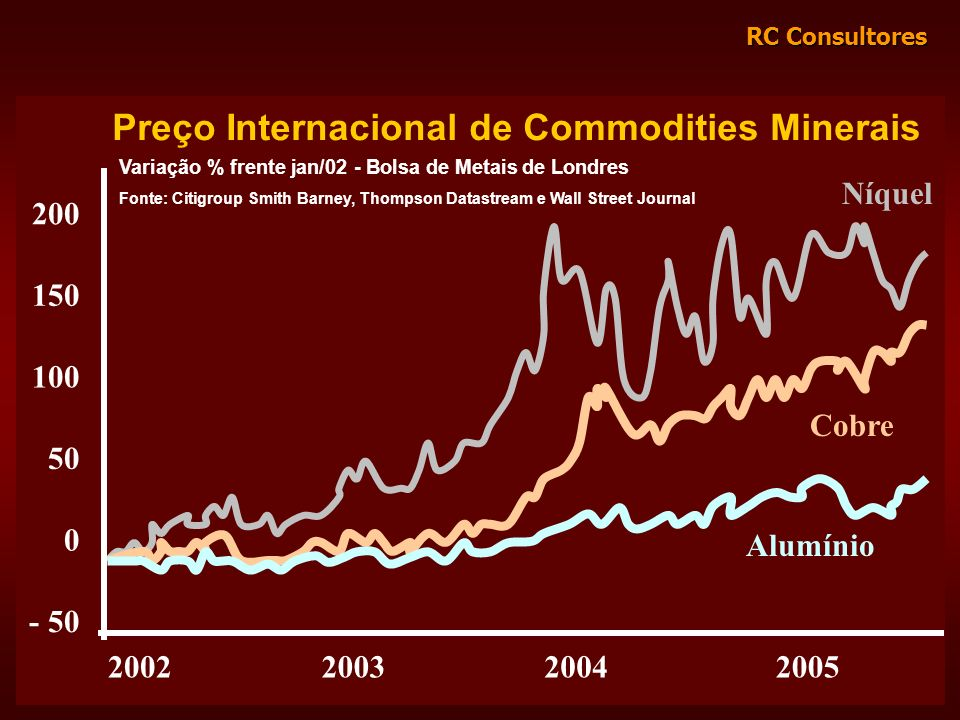 Preço Internacional de Commodities Minerais