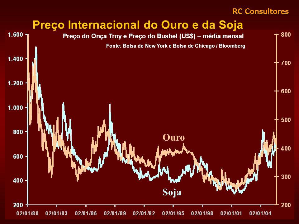 Preço Internacional do Ouro e da Soja