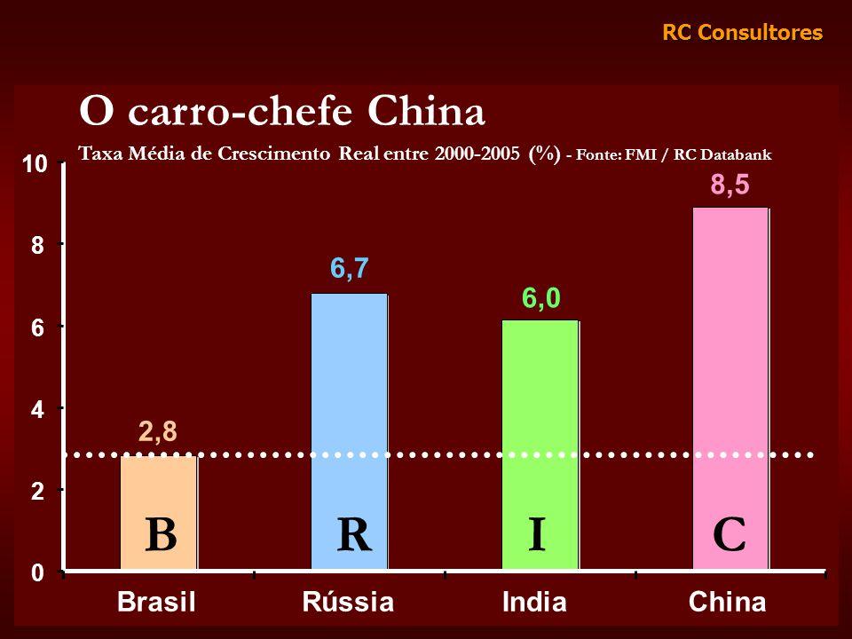 B R I C O carro-chefe China 8,5 6,7 6,0 2,8 Brasil Rússia India China
