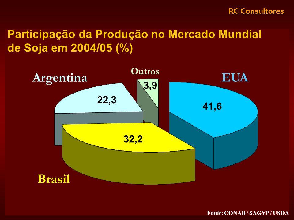 Argentina EUA Brasil Participação da Produção no Mercado Mundial