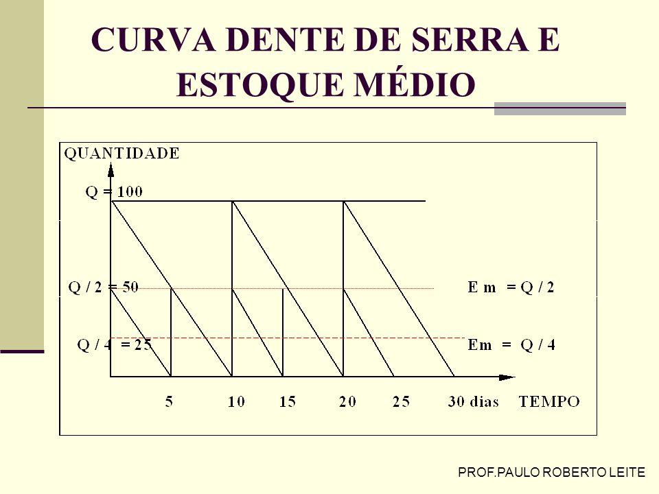 CURVA DENTE DE SERRA E ESTOQUE MÉDIO