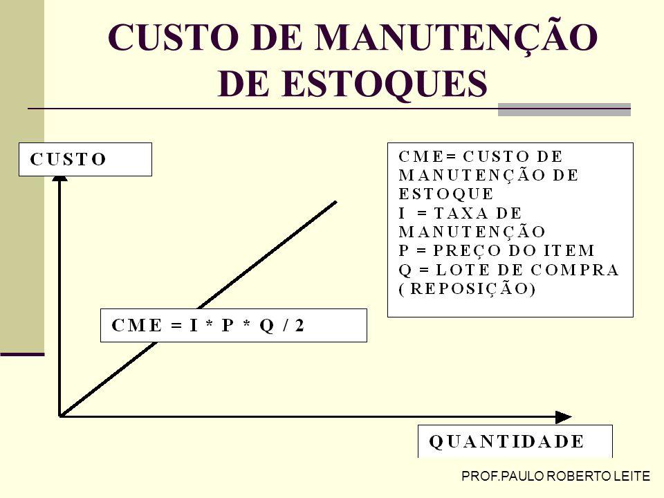 CUSTO DE MANUTENÇÃO DE ESTOQUES
