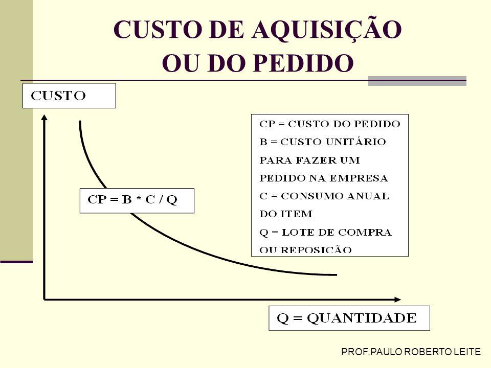CUSTO DE AQUISIÇÃO OU DO PEDIDO
