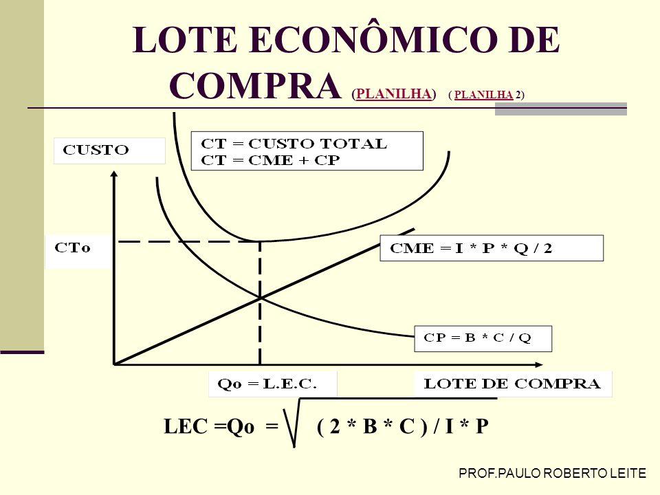 LOTE ECONÔMICO DE COMPRA (PLANILHA) ( PLANILHA 2)