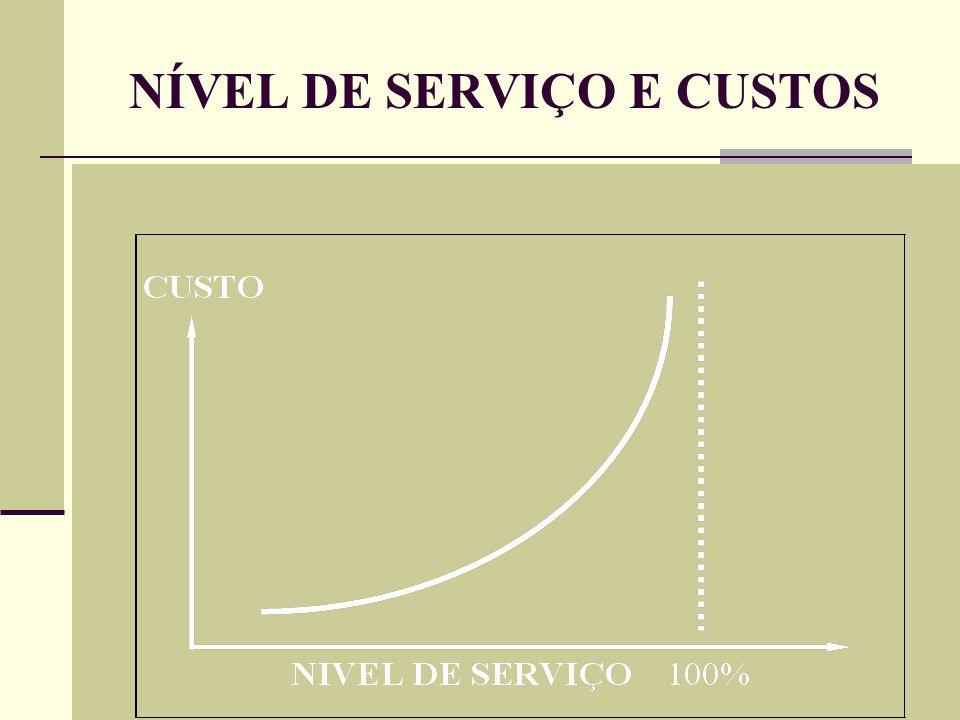 NÍVEL DE SERVIÇO E CUSTOS