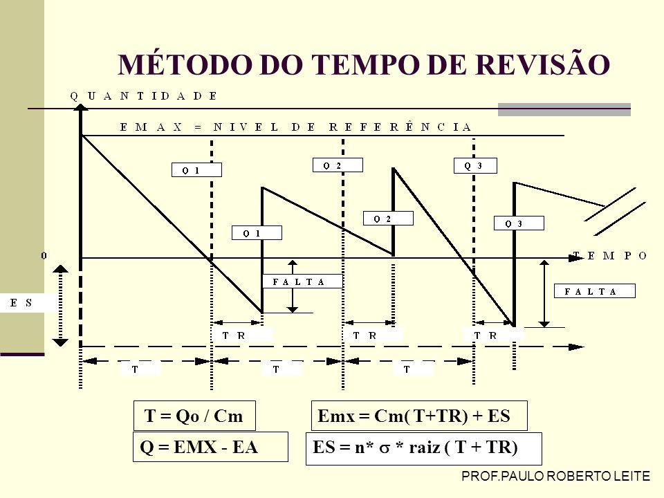 MÉTODO DO TEMPO DE REVISÃO