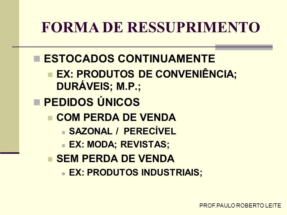 FORMA DE RESSUPRIMENTO